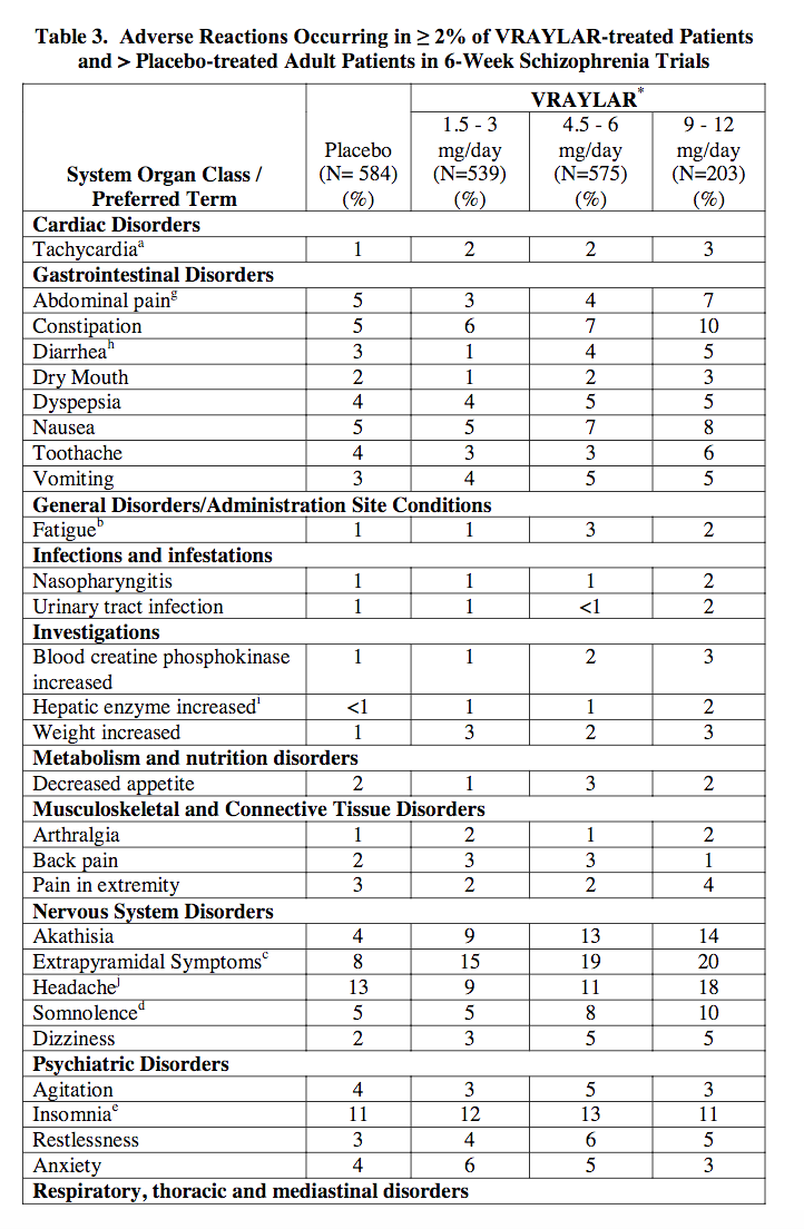 Caripra Table 3 1 Adverse Reactions