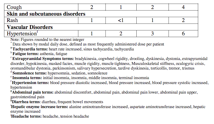 Caripra Table 3. Adverse Reactions2